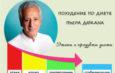 Диета Дюкана рецепты и основные этапы