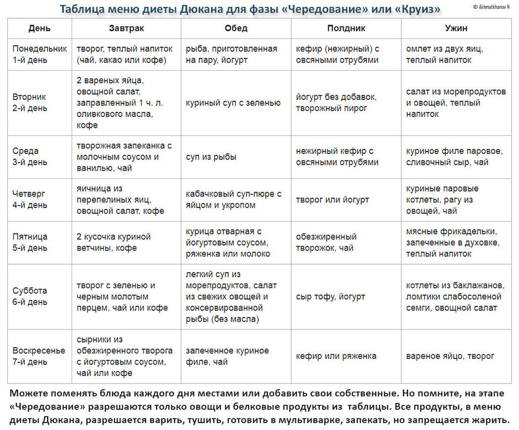 Жидкий Стул При Диете Дюкана. Белковая диета Дюкана: странности, вред и противопоказания