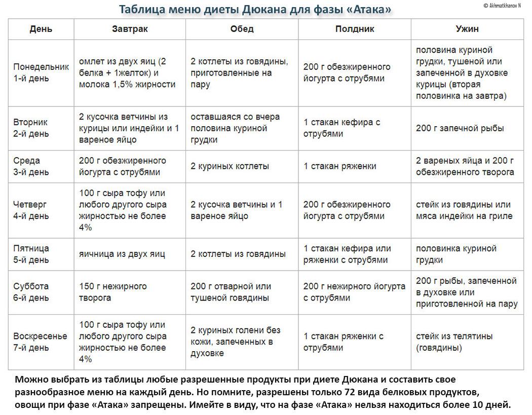 4 Этапа Диета Дюкана. Знаменитая диета Дюкана: описание этапов с подробным меню на 7 дней и рецептами